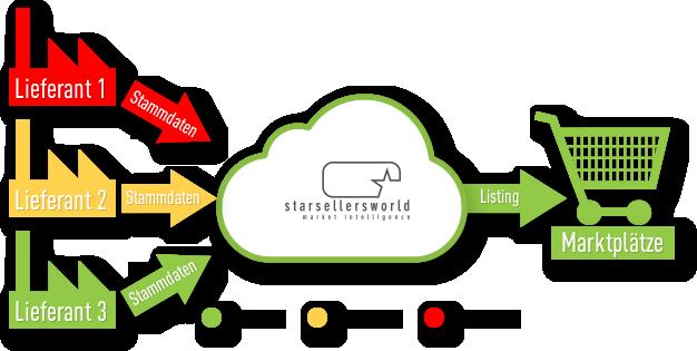 Starsellersworld Lieferanten-Rating Bestpreis-Listing