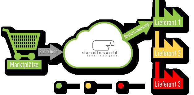 Starsellersworld Lieferanten-Rating Verkaufsrang 1 Zuordnung